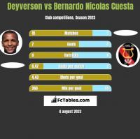 Deyverson vs Bernardo Nicolas Cuesta h2h player stats