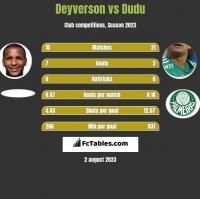 Deyverson vs Dudu h2h player stats
