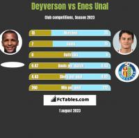 Deyverson vs Enes Unal h2h player stats