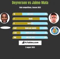 Deyverson vs Jaime Mata h2h player stats