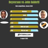 Deyverson vs John Guidetti h2h player stats