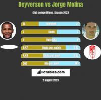Deyverson vs Jorge Molina h2h player stats