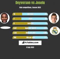 Deyverson vs Joselu h2h player stats