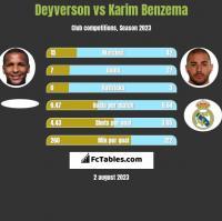 Deyverson vs Karim Benzema h2h player stats