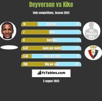 Deyverson vs Kike h2h player stats