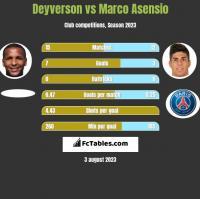 Deyverson vs Marco Asensio h2h player stats