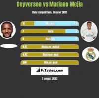 Deyverson vs Mariano Mejia h2h player stats