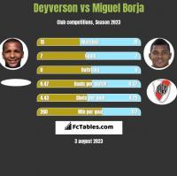 Deyverson vs Miguel Borja h2h player stats