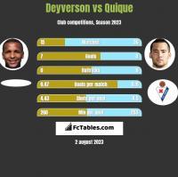 Deyverson vs Quique h2h player stats