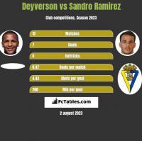 Deyverson vs Sandro Ramirez h2h player stats