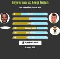 Deyverson vs Sergi Enrich h2h player stats