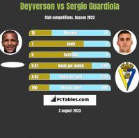 Deyverson vs Sergio Guardiola h2h player stats