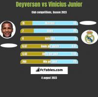 Deyverson vs Vinicius Junior h2h player stats