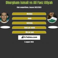 Dhurgham Ismail vs Ali Faez Atiyah h2h player stats
