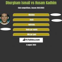 Dhurgham Ismail vs Husam Kadhim h2h player stats