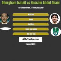 Dhurgham Ismail vs Hussain Abdul Ghani h2h player stats