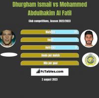 Dhurgham Ismail vs Mohammed Abdulhakim Al Fatil h2h player stats