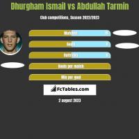 Dhurgham Ismail vs Abdullah Tarmin h2h player stats