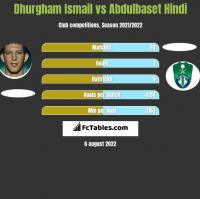 Dhurgham Ismail vs Abdulbaset Hindi h2h player stats