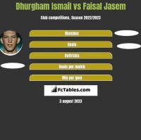 Dhurgham Ismail vs Faisal Jasem h2h player stats
