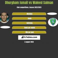 Dhurgham Ismail vs Waleed Salman h2h player stats