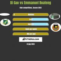 Di Gao vs Emmanuel Boateng h2h player stats