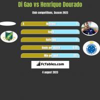 Di Gao vs Henrique Dourado h2h player stats