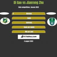 Di Gao vs Jianrong Zhu h2h player stats