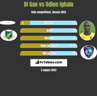 Di Gao vs Odion Ighalo h2h player stats