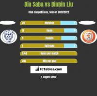 Dia Saba vs Binbin Liu h2h player stats