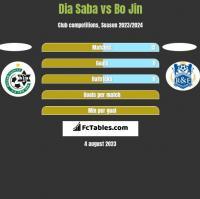 Dia Saba vs Bo Jin h2h player stats