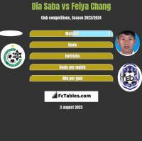 Dia Saba vs Feiya Chang h2h player stats