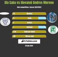 Dia Saba vs Giovanni Andres Moreno h2h player stats