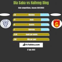 Dia Saba vs Haifeng Ding h2h player stats