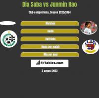 Dia Saba vs Junmin Hao h2h player stats