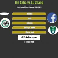 Dia Saba vs Lu Zhang h2h player stats
