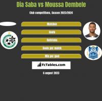 Dia Saba vs Moussa Dembele h2h player stats