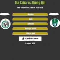 Dia Saba vs Sheng Qin h2h player stats