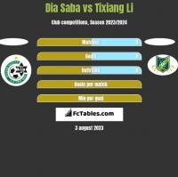 Dia Saba vs Tixiang Li h2h player stats
