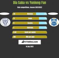 Dia Saba vs Yunlong Fan h2h player stats