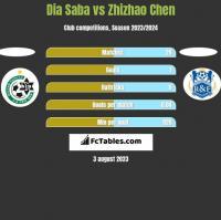 Dia Saba vs Zhizhao Chen h2h player stats