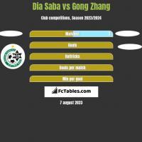 Dia Saba vs Gong Zhang h2h player stats