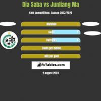 Dia Saba vs Junliang Ma h2h player stats