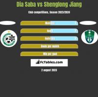 Dia Saba vs Shenglong Jiang h2h player stats