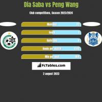 Dia Saba vs Peng Wang h2h player stats