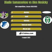 Diadie Samassekou vs Ales Nesicky h2h player stats