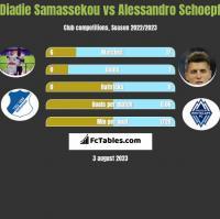 Diadie Samassekou vs Alessandro Schoepf h2h player stats