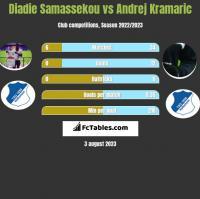 Diadie Samassekou vs Andrej Kramaric h2h player stats