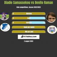 Diadie Samassekou vs Benito Raman h2h player stats