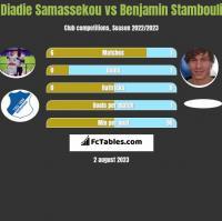 Diadie Samassekou vs Benjamin Stambouli h2h player stats